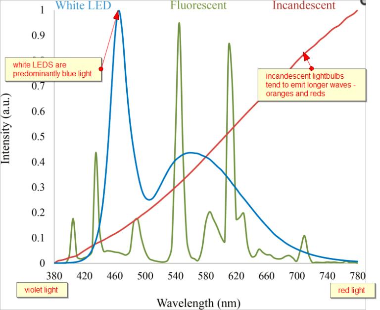 emission-spectrum-artificial-light-comments