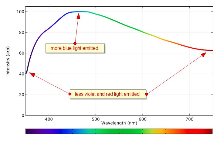 emission-spectrum-comments
